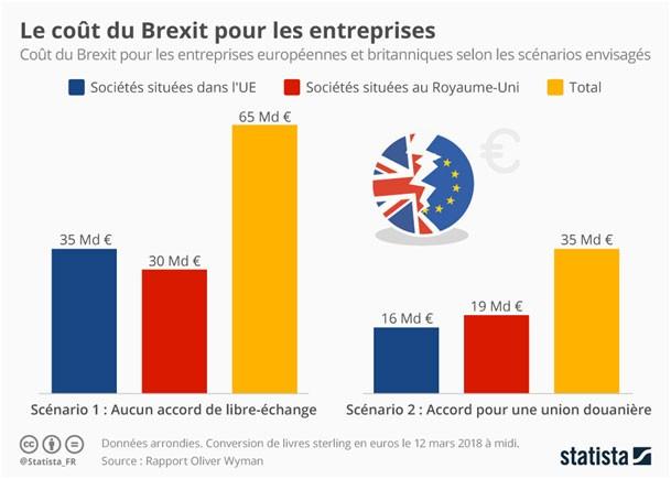 Le cout du brexit pour les entreprises